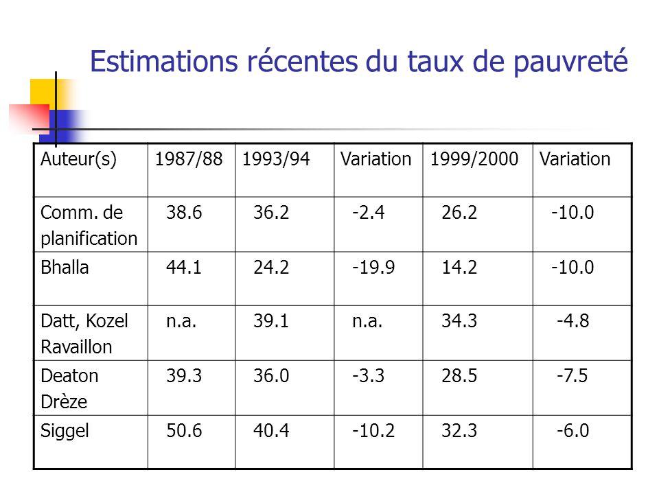 Estimations récentes du taux de pauvreté Auteur(s)1987/881993/94Variation1999/2000Variation Comm.