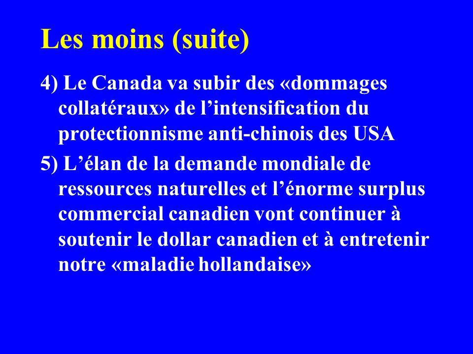 Les moins (suite) 4) Le Canada va subir des «dommages collatéraux» de lintensification du protectionnisme anti-chinois des USA 5) Lélan de la demande mondiale de ressources naturelles et lénorme surplus commercial canadien vont continuer à soutenir le dollar canadien et à entretenir notre «maladie hollandaise»