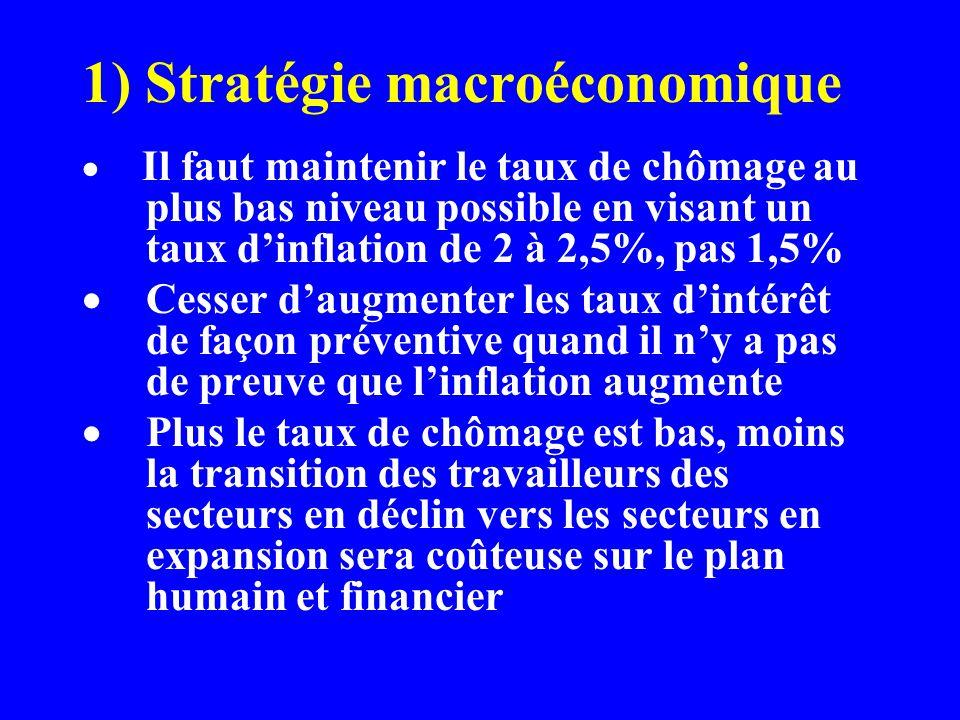 1) Stratégie macroéconomique Il faut maintenir le taux de chômage au plus bas niveau possible en visant un taux dinflation de 2 à 2,5%, pas 1,5% Cesse