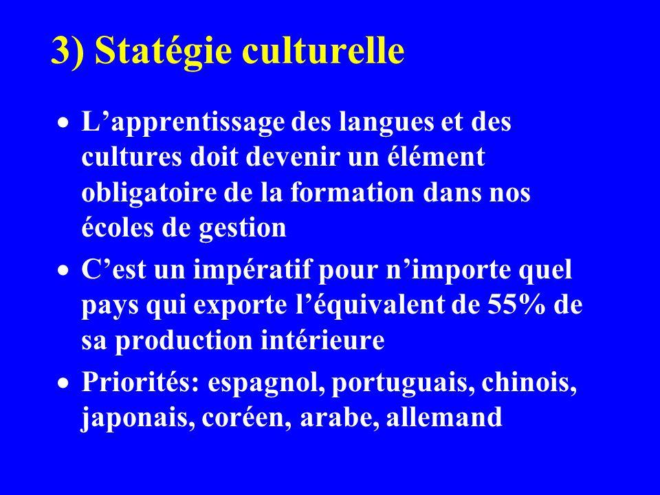 3) Statégie culturelle Lapprentissage des langues et des cultures doit devenir un élément obligatoire de la formation dans nos écoles de gestion Cest un impératif pour nimporte quel pays qui exporte léquivalent de 55% de sa production intérieure Priorités: espagnol, portuguais, chinois, japonais, coréen, arabe, allemand