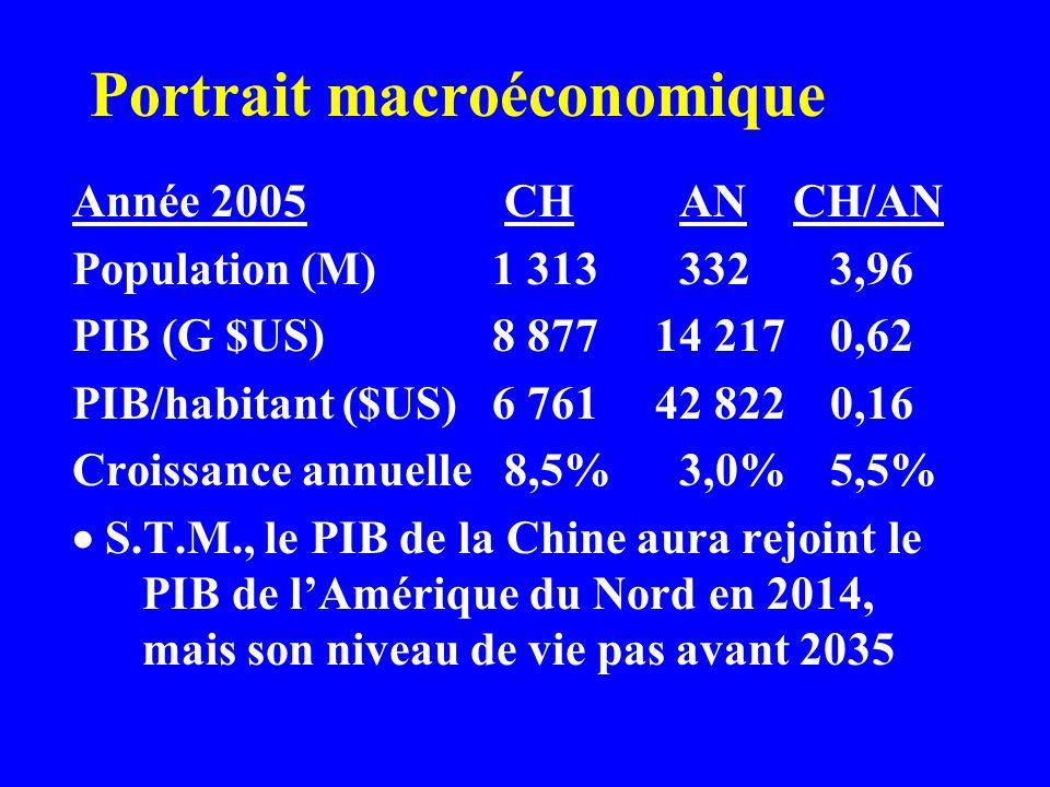 Portrait macroéconomique Année 2005 CH AN CH/AN Population (M)1 313 332 3,96 PIB (G $US)8 877 14 217 0,62 PIB/habitant ($US)6 761 42 822 0,16 Croissance annuelle 8,5% 3,0% 5,5% S.T.M., le PIB de la Chine aura rejoint le PIB de lAmérique du Nord en 2014, mais son niveau de vie pas avant 2035