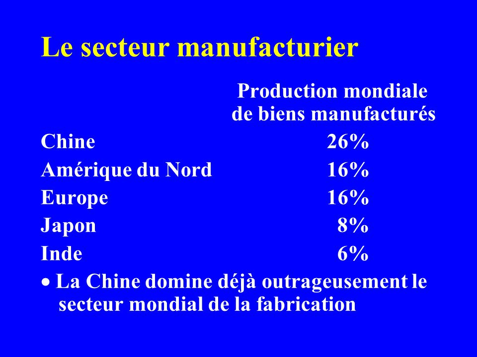 Le secteur manufacturier Production mondiale de biens manufacturés Chine26% Amérique du Nord16% Europe 16% Japon 8% Inde 6% La Chine domine déjà outrageusement le secteur mondial de la fabrication