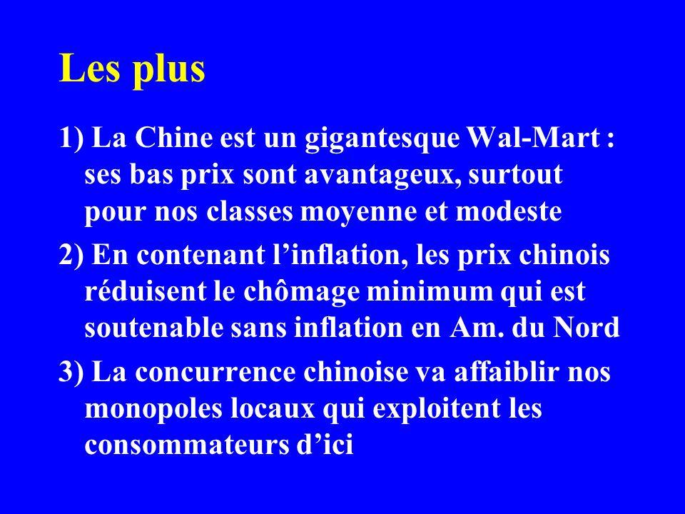 Les plus 1) La Chine est un gigantesque Wal-Mart : ses bas prix sont avantageux, surtout pour nos classes moyenne et modeste 2) En contenant linflation, les prix chinois réduisent le chômage minimum qui est soutenable sans inflation en Am.
