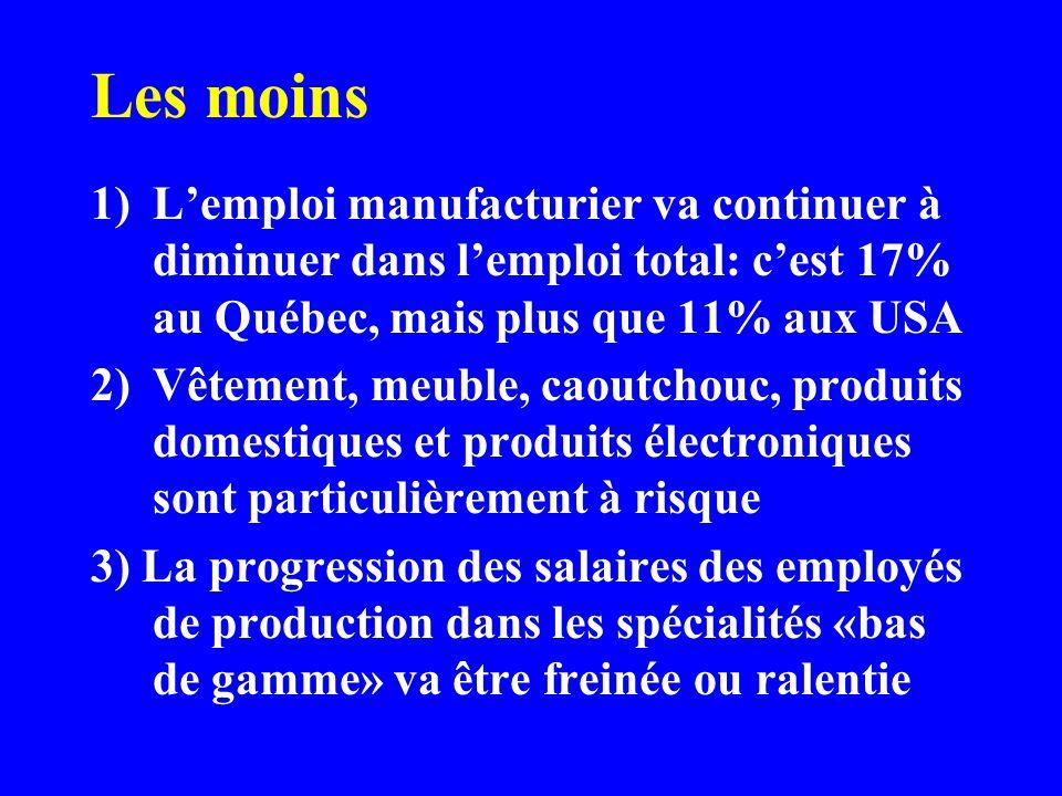 Les moins 1)Lemploi manufacturier va continuer à diminuer dans lemploi total: cest 17% au Québec, mais plus que 11% aux USA 2)Vêtement, meuble, caoutc