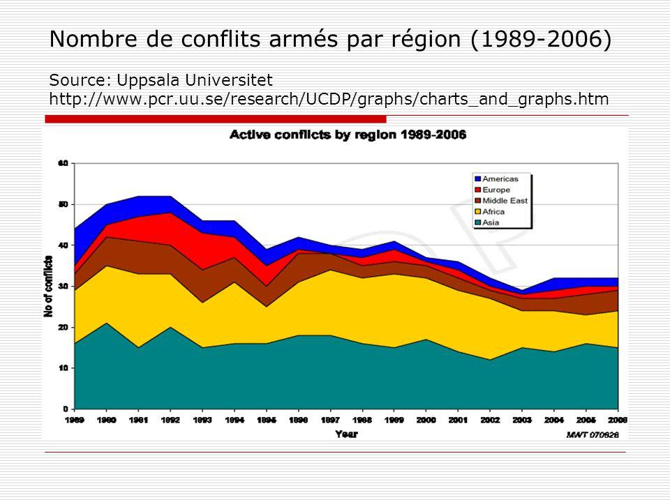 Nombre de conflits armés par région (1989-2006) Source: Uppsala Universitet http://www.pcr.uu.se/research/UCDP/graphs/charts_and_graphs.htm