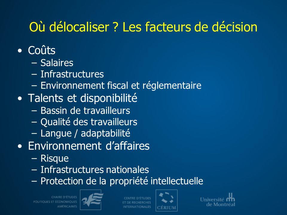 Où délocaliser ? Les facteurs de décision Coûts –Salaires –Infrastructures –Environnement fiscal et réglementaire Talents et disponibilité –Bassin de