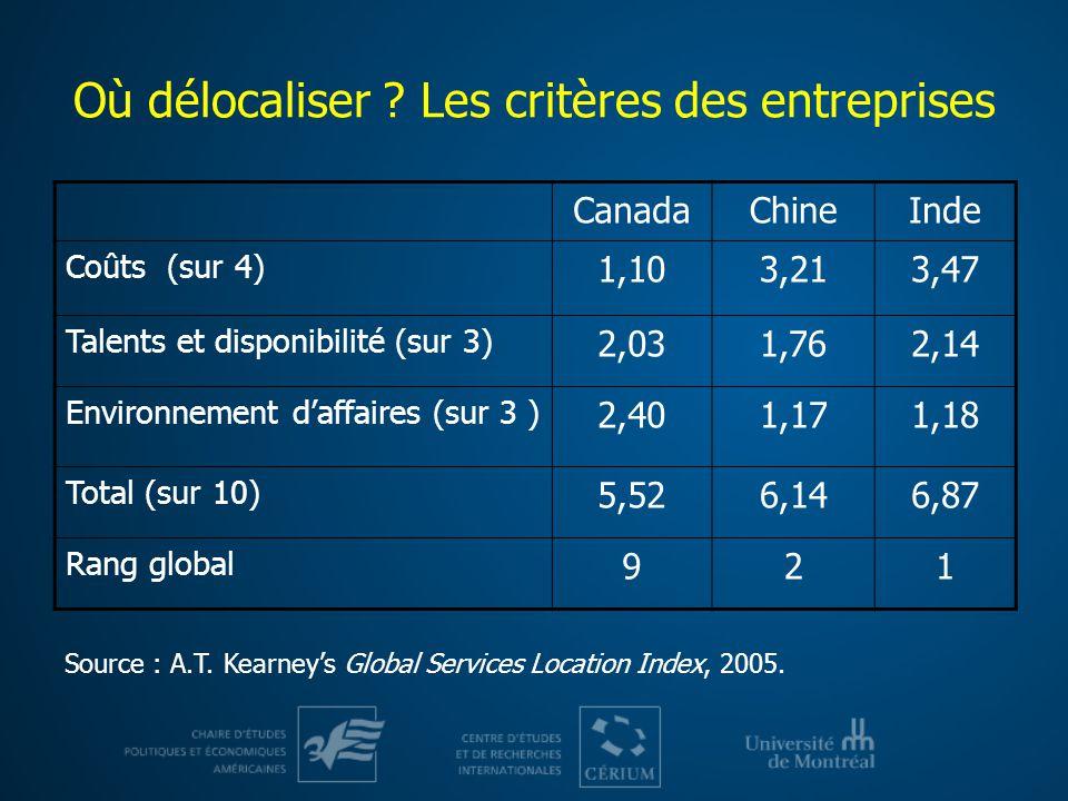 Où délocaliser ? Les critères des entreprises CanadaChineInde Coûts (sur 4) 1,103,213,47 Talents et disponibilité (sur 3) 2,031,762,14 Environnement d