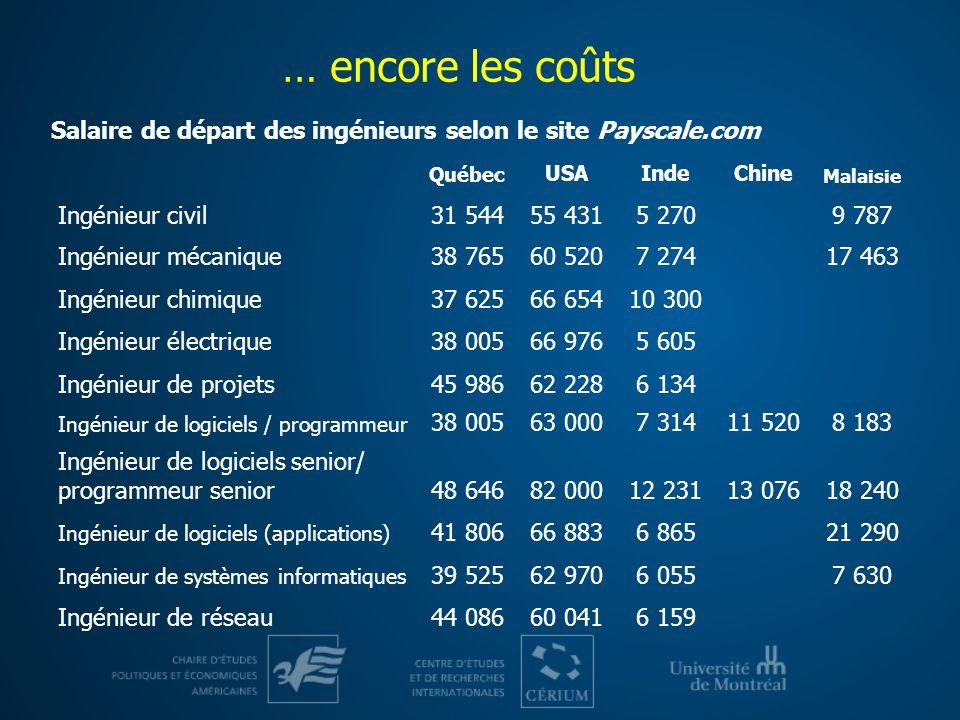 … encore les coûts Québec USAIndeChine Malaisie Ingénieur civil31 54455 4315 2709 787 Ingénieur mécanique38 76560 5207 27417 463 Ingénieur chimique37
