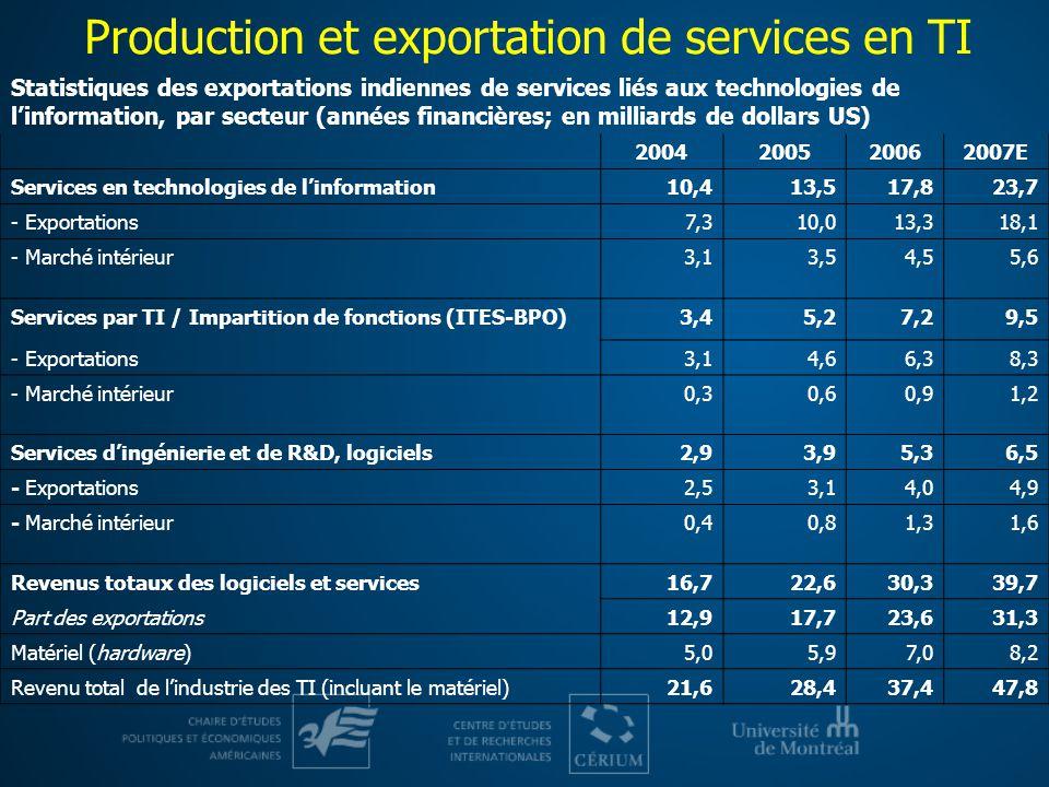 Production et exportation de services en TI Statistiques des exportations indiennes de services liés aux technologies de linformation, par secteur (an