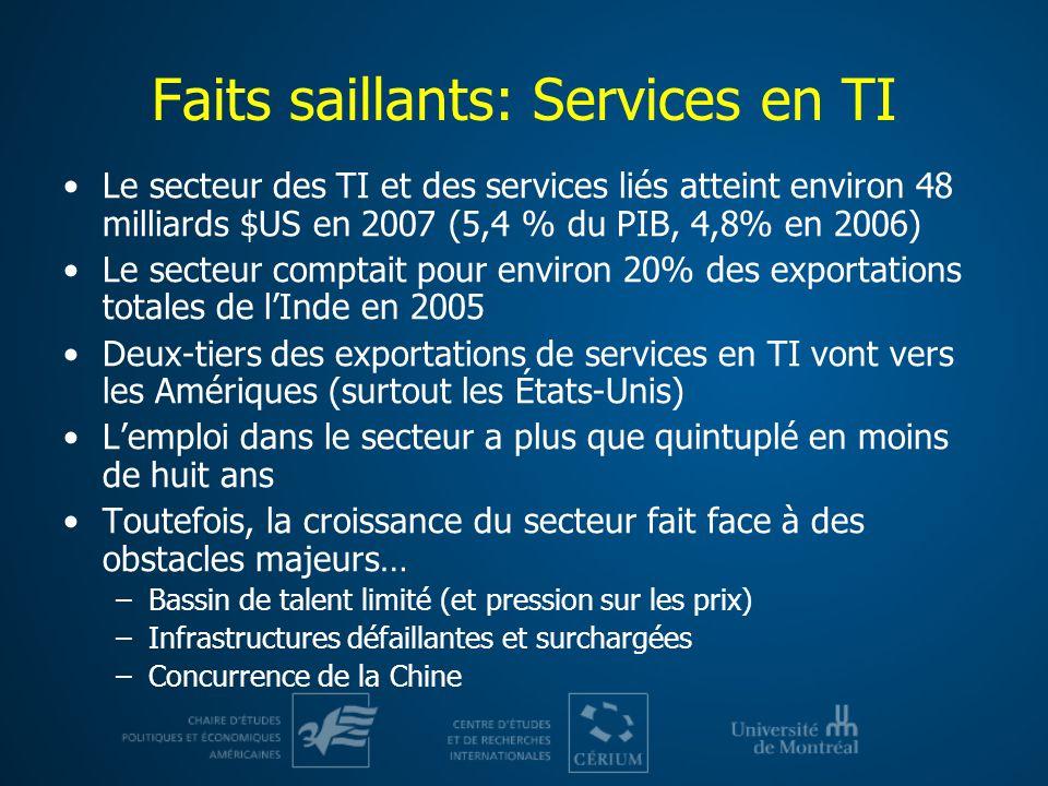 Faits saillants: Services en TI Le secteur des TI et des services liés atteint environ 48 milliards $US en 2007 (5,4 % du PIB, 4,8% en 2006) Le secteu
