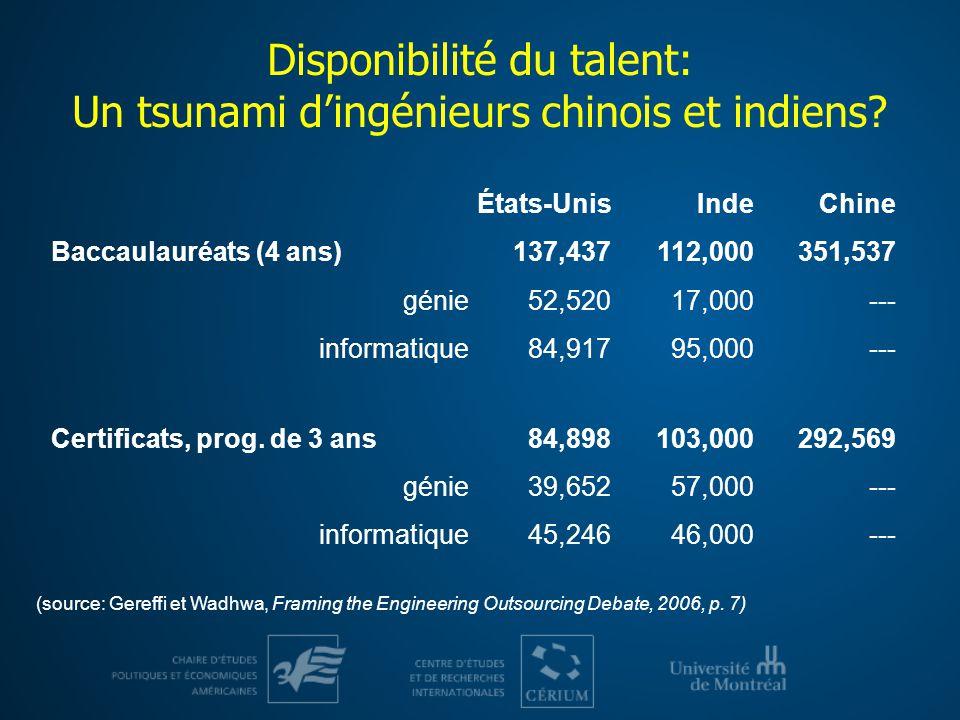 Disponibilité du talent: Un tsunami dingénieurs chinois et indiens? États-UnisIndeChine Baccaulauréats (4 ans)137,437112,000351,537 génie52,52017,000-