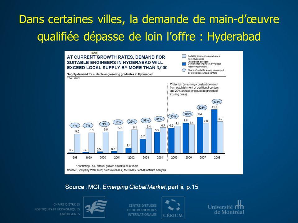 Dans certaines villes, la demande de main-dœuvre qualifiée dépasse de loin loffre : Hyderabad Source : MGI, Emerging Global Market, part iii, p.15