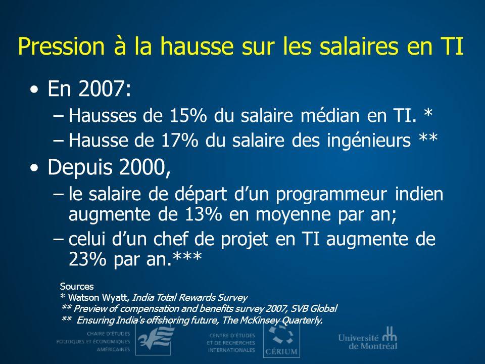 Pression à la hausse sur les salaires en TI En 2007: –Hausses de 15% du salaire médian en TI. * –Hausse de 17% du salaire des ingénieurs ** Depuis 200