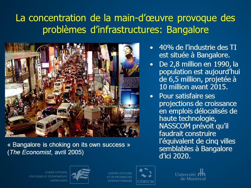La concentration de la main-dœuvre provoque des problèmes dinfrastructures: Bangalore 40% de lindustrie des TI est située à Bangalore. De 2,8 million