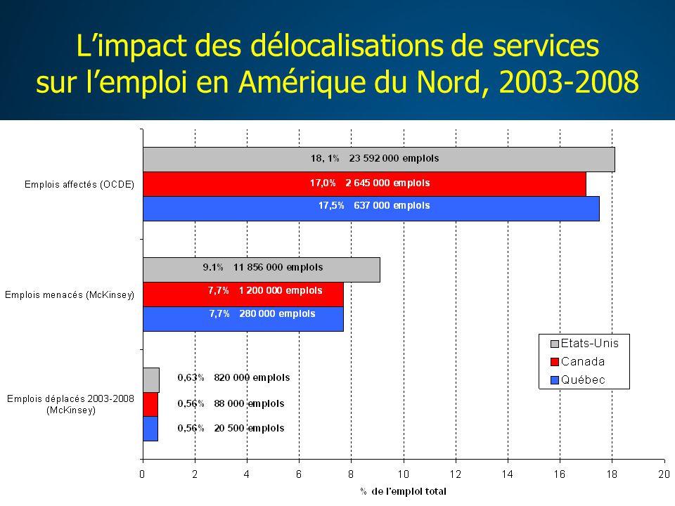 Limpact des délocalisations de services sur lemploi en Amérique du Nord, 2003-2008