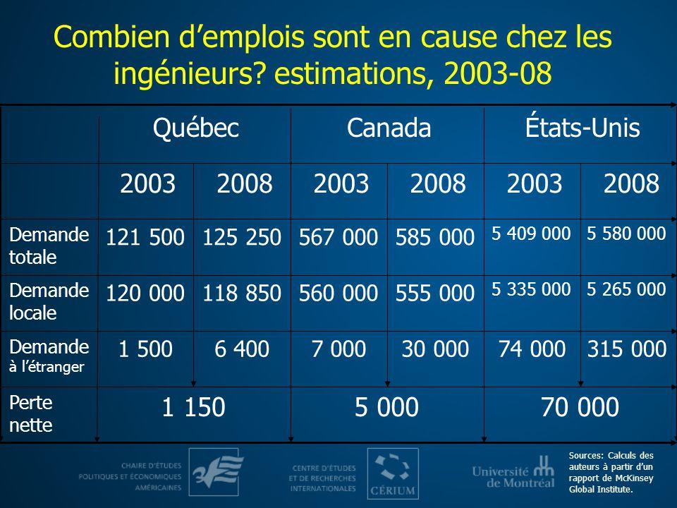 Combien demplois sont en cause chez les ingénieurs? estimations, 2003-08 70 0005 0001 150 315 00030 0006 40074 0007 0001 500 5 265 000 555 000118 850