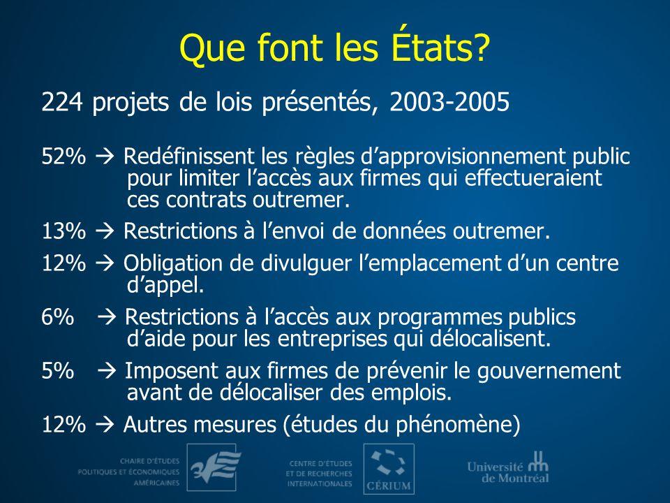 Que font les États? 224 projets de lois présentés, 2003-2005 52% Redéfinissent les règles dapprovisionnement public pour limiter laccès aux firmes qui