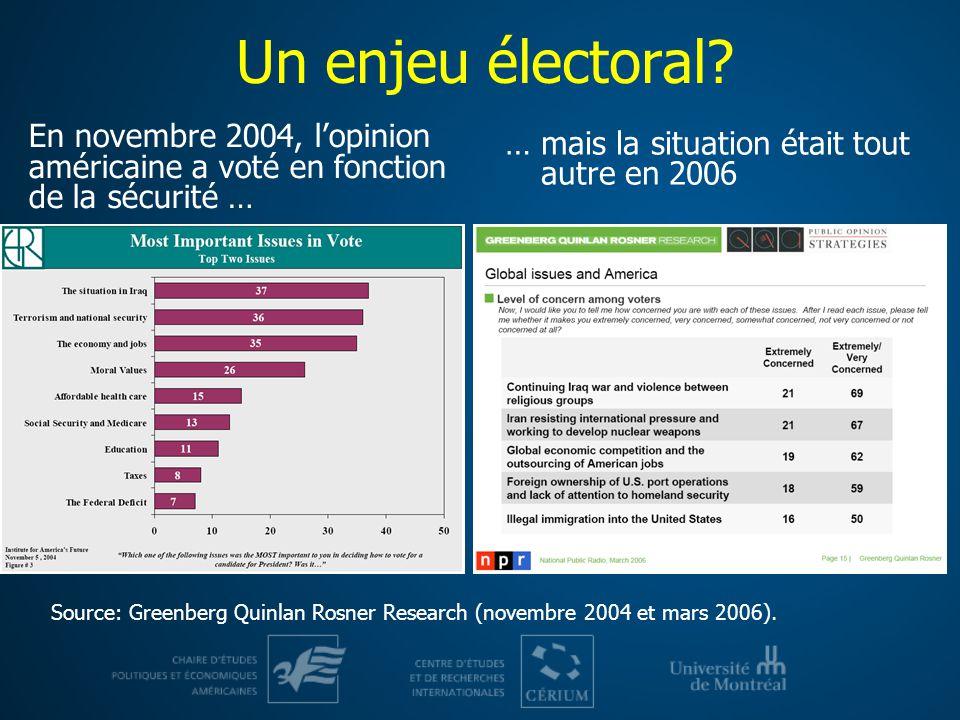 Un enjeu électoral? En novembre 2004, lopinion américaine a voté en fonction de la sécurité … … mais la situation était tout autre en 2006 Source: Gre