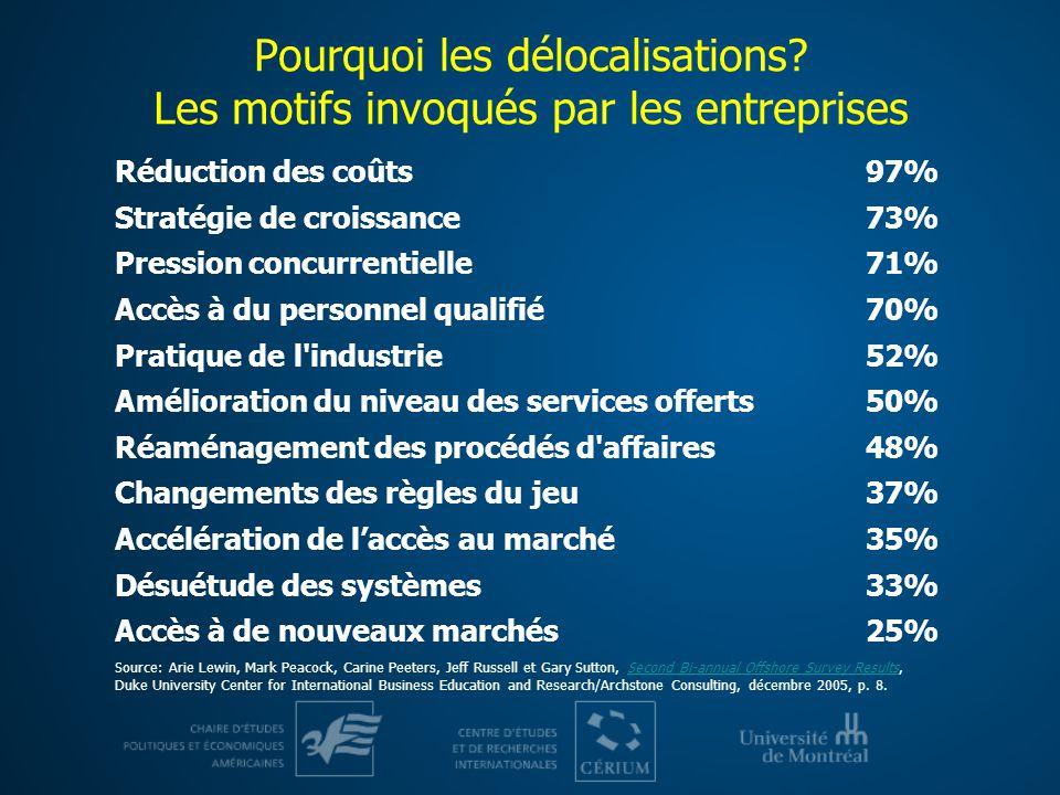 Pourquoi les délocalisations? Les motifs invoqués par les entreprises Réduction des coûts97% Stratégie de croissance73% Pression concurrentielle71% Ac