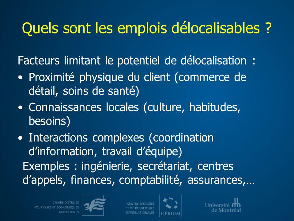 Quels sont les emplois délocalisables ? Facteurs limitant le potentiel de délocalisation : Proximité physique du client (commerce de détail, soins de