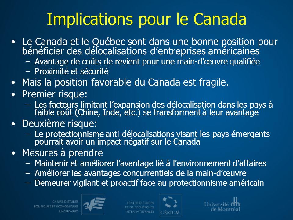 Implications pour le Canada Le Canada et le Québec sont dans une bonne position pour bénéficier des délocalisations dentreprises américaines –Avantage de coûts de revient pour une main-dœuvre qualifiée –Proximité et sécurité Mais la position favorable du Canada est fragile.