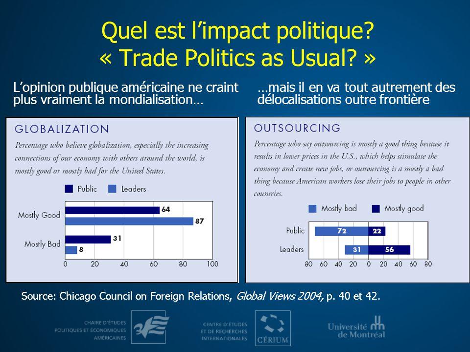 Quel est limpact politique? « Trade Politics as Usual? » Lopinion publique américaine ne craint plus vraiment la mondialisation… …mais il en va tout a