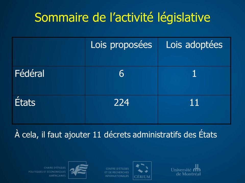 Sommaire de lactivité législative À cela, il faut ajouter 11 décrets administratifs des États Lois proposéesLois adoptées Fédéral61 États22411