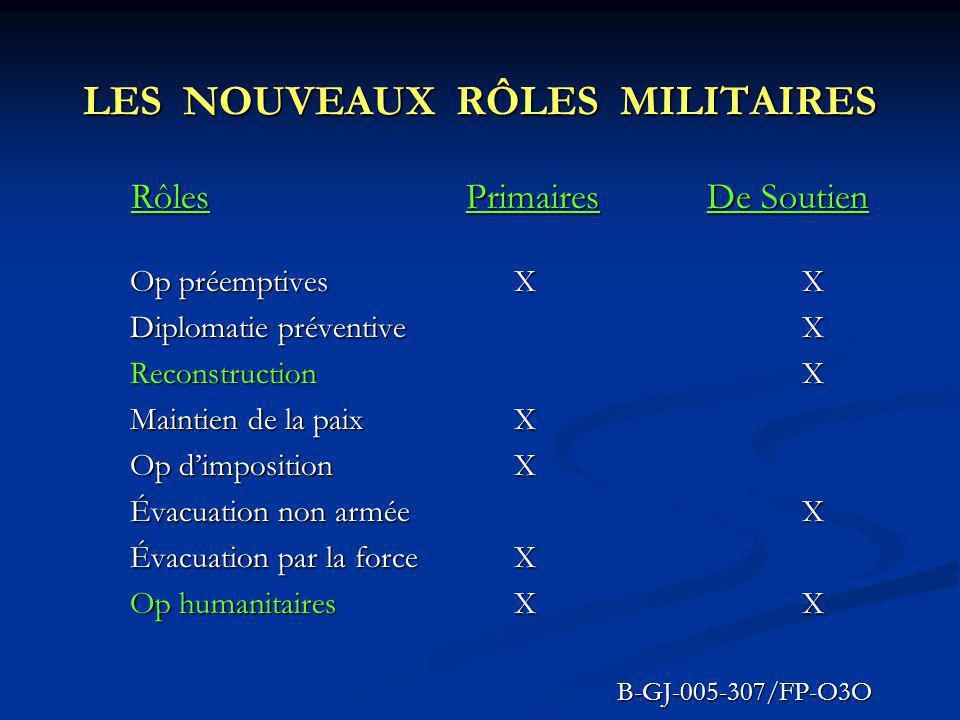UNE NOUVELLE RÉALITÉ ÉMERGE Les campagnes militaires et celles de reconstruction de la nation ne peuvent plus sexécuter en parallèle.