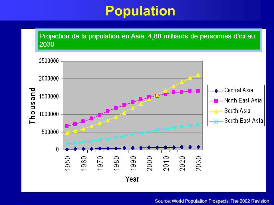 Population Source: World Population Prospects: The 2002 Revision Projection de la population en Asie: 4,88 milliards de personnes d'ici au 2030