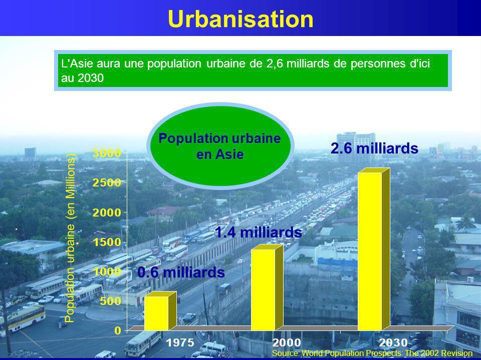 L'Asie aura une population urbaine de 2,6 milliards de personnes d'ici au 2030 0.6 milliards 2.6 milliards Population urbaine en Asie Urbanisation Pop