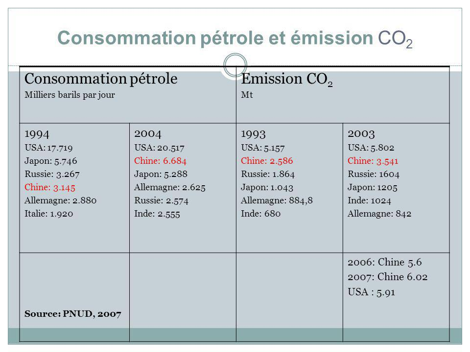 Consommation pétrole et émission CO 2 Consommation pétrole Milliers barils par jour Emission CO 2 Mt 1994 USA: 17.719 Japon: 5.746 Russie: 3.267 Chine