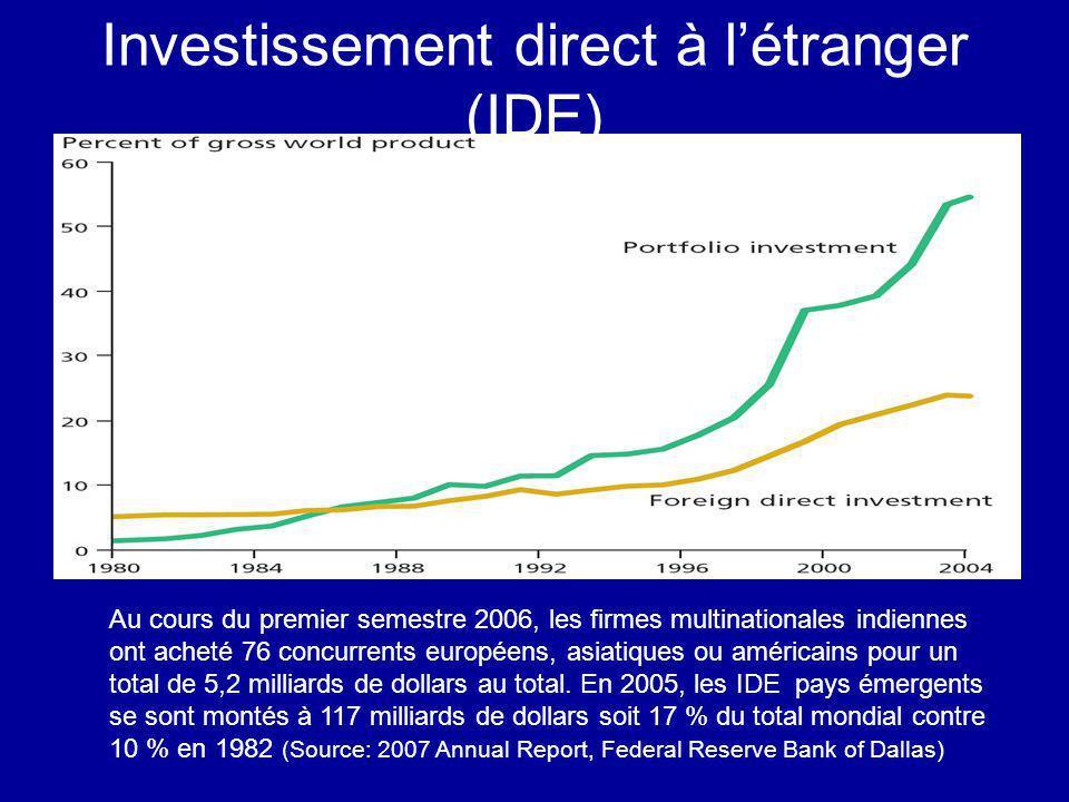 Investissement direct à létranger (IDE) Au cours du premier semestre 2006, les firmes multinationales indiennes ont acheté 76 concurrents européens, a