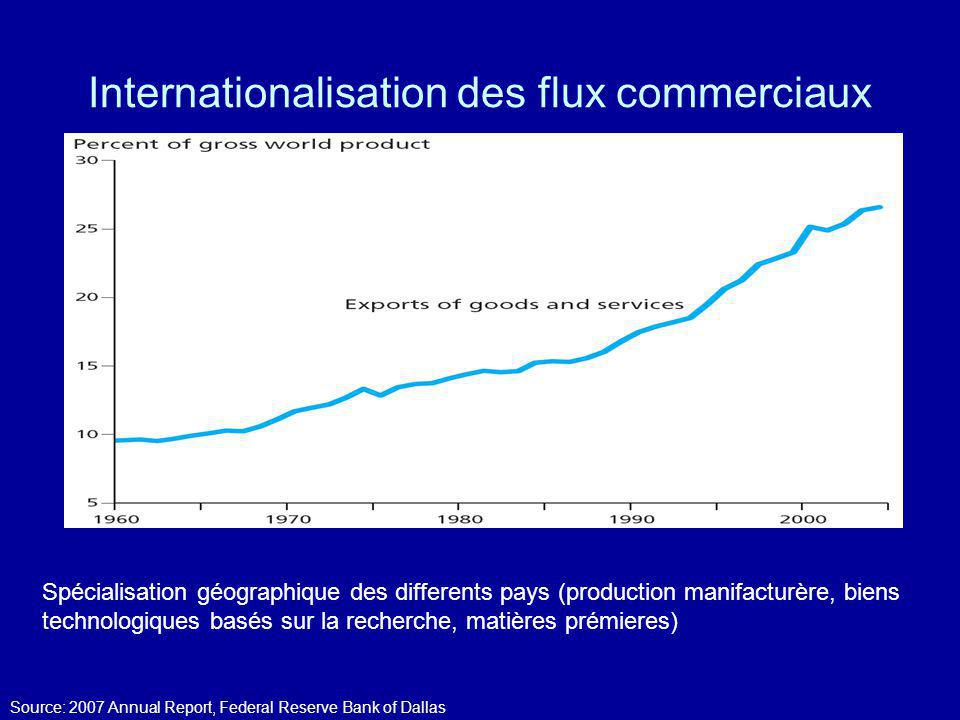 Internationalisation des flux commerciaux Source: 2007 Annual Report, Federal Reserve Bank of Dallas Spécialisation géographique des differents pays (