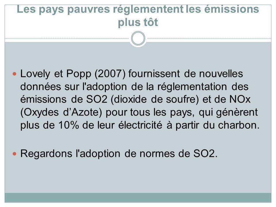 Les pays pauvres réglementent les émissions plus tôt Lovely et Popp (2007) fournissent de nouvelles données sur l'adoption de la réglementation des ém
