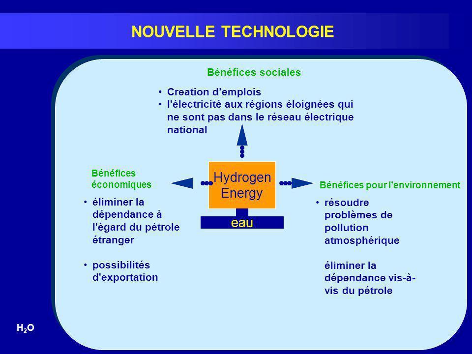 NOUVELLE TECHNOLOGIE H2OH2O Bénéfices pour lenvironnement Bénéfices économiques Hydrogen Energy Bénéfices sociales eau Creation demplois l'électricité