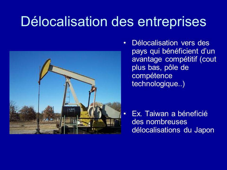 Délocalisation des entreprises Délocalisation vers des pays qui bénéficient dun avantage compétitif (cout plus bas, pôle de compétence technologique..