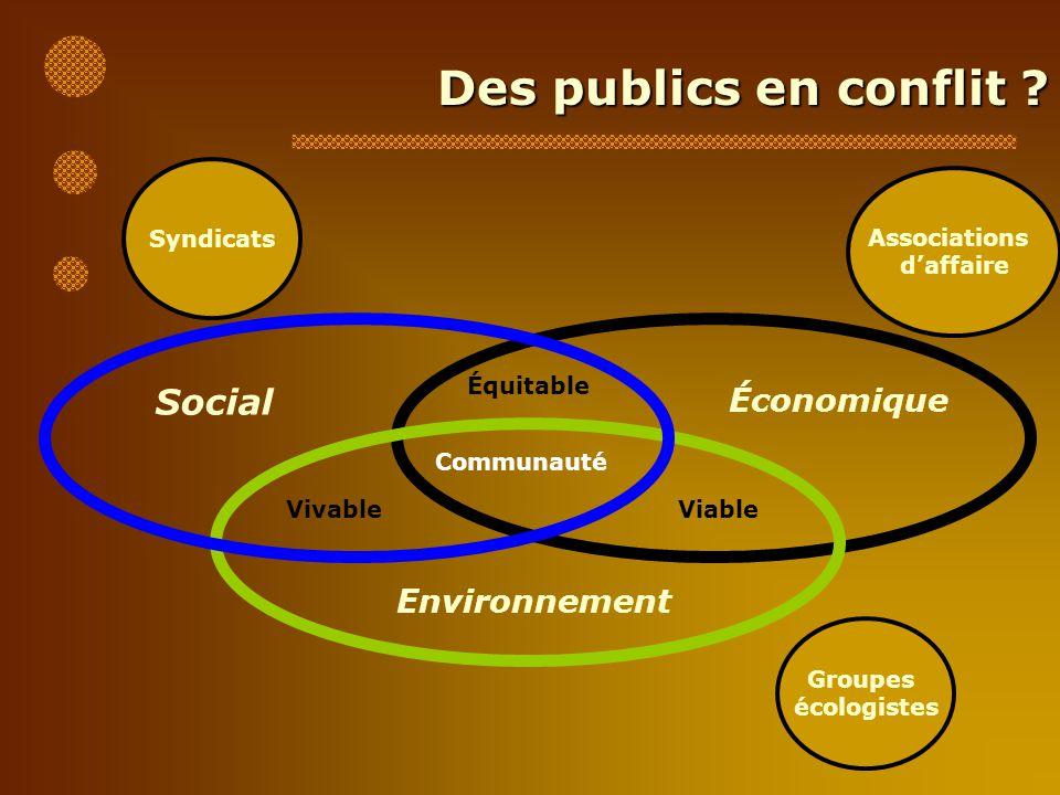 Des publics en conflit ? Équitable Social Économique Environnement ViableVivable Communauté Groupes écologistes Associations daffaire Syndicats