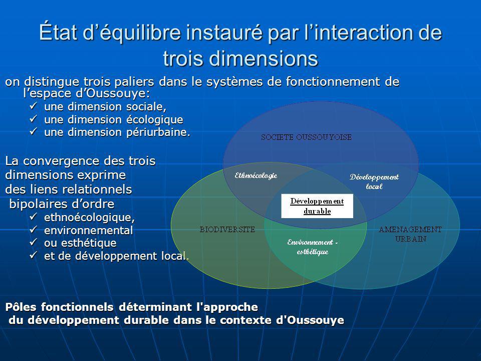 État déquilibre instauré par linteraction de trois dimensions on distingue trois paliers dans le systèmes de fonctionnement de lespace dOussouye: une