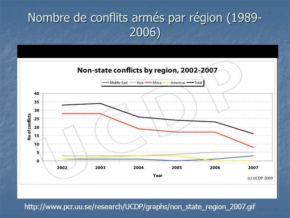 Nombre de conflits armés par région (1989- 2006) http://www.pcr.uu.se/research/UCDP/graphs/non_state_region_2007.gif