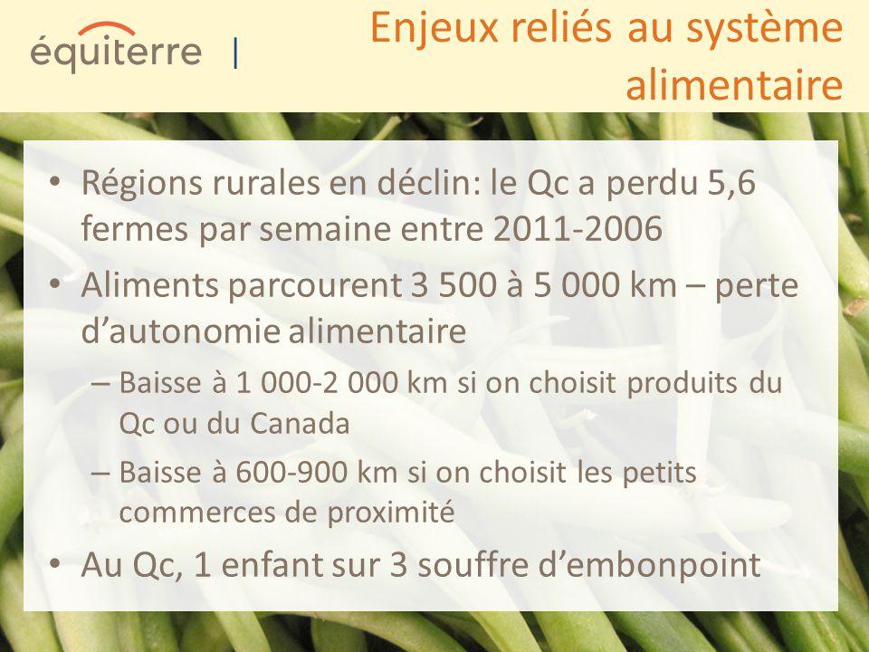 | Enjeux reliés au système alimentaire Régions rurales en déclin: le Qc a perdu 5,6 fermes par semaine entre 2011-2006 Aliments parcourent 3 500 à 5 000 km – perte dautonomie alimentaire – Baisse à 1 000-2 000 km si on choisit produits du Qc ou du Canada – Baisse à 600-900 km si on choisit les petits commerces de proximité Au Qc, 1 enfant sur 3 souffre dembonpoint