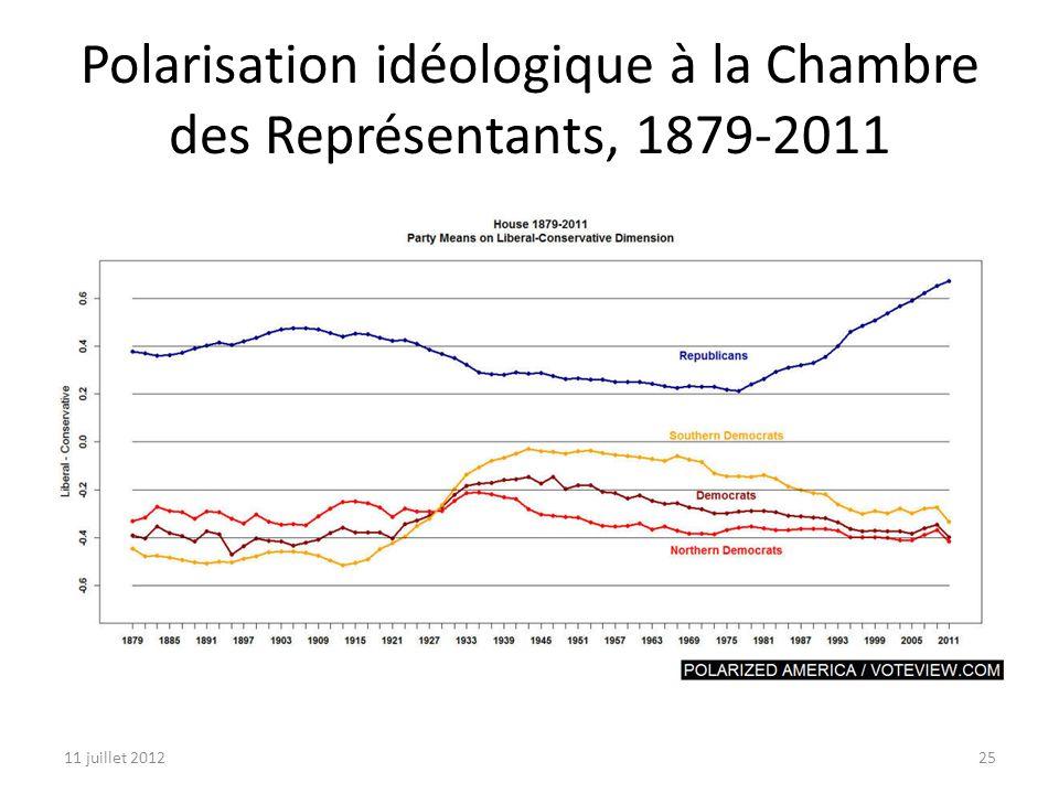 11 juillet 201225 Polarisation idéologique à la Chambre des Représentants, 1879-2011