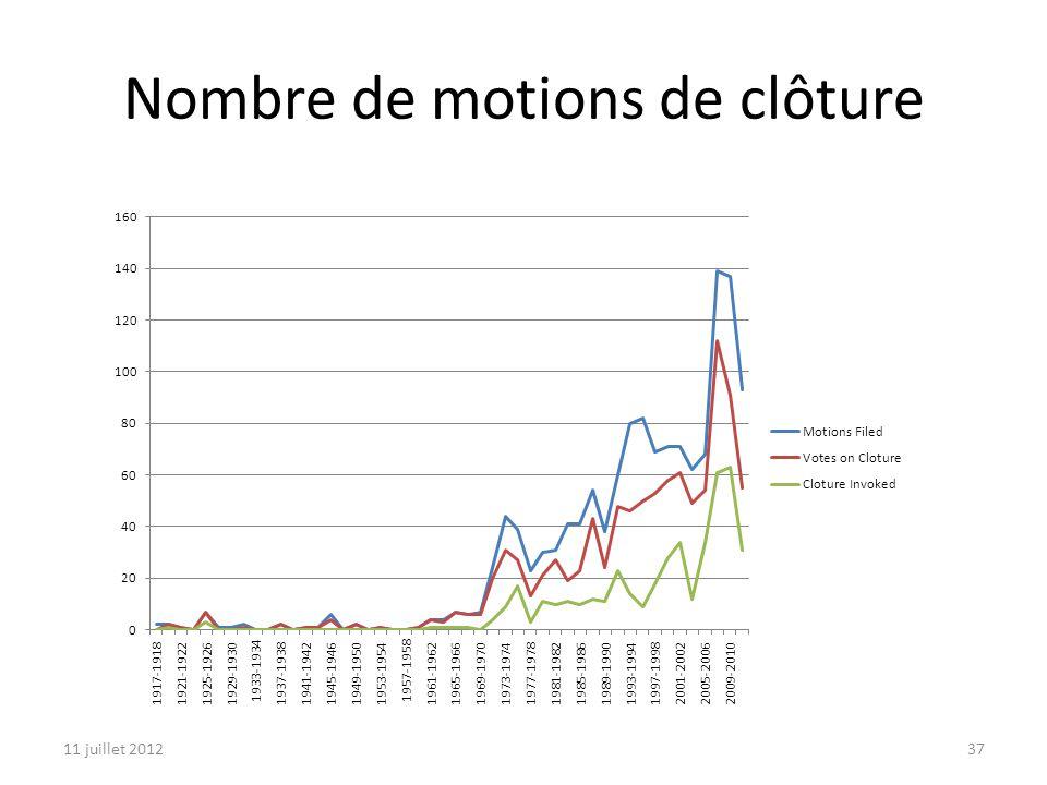 11 juillet 201237 Nombre de motions de clôture