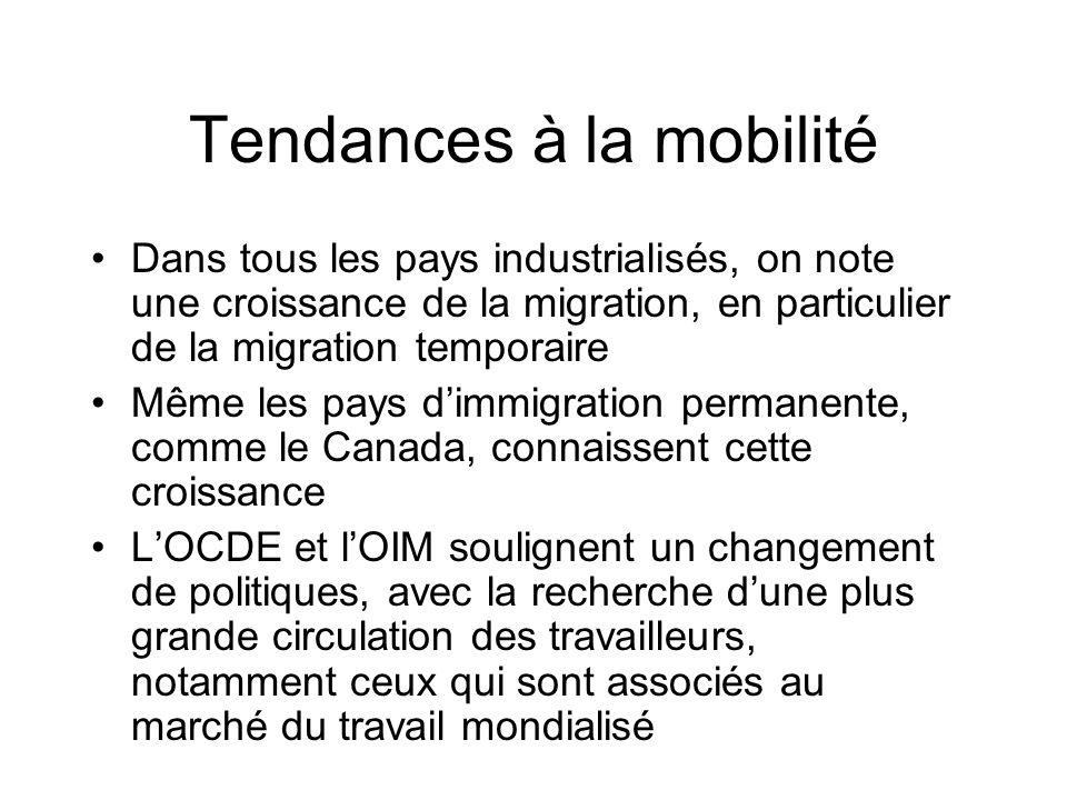 Tendances à la mobilité Dans tous les pays industrialisés, on note une croissance de la migration, en particulier de la migration temporaire Même les
