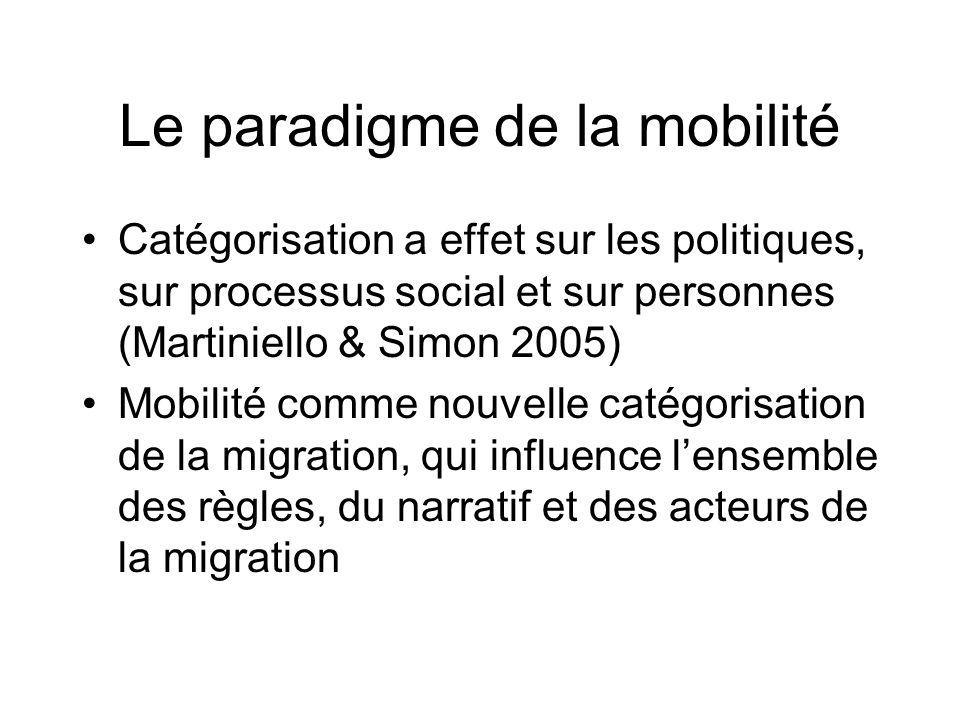 Le paradigme de la mobilité Catégorisation a effet sur les politiques, sur processus social et sur personnes (Martiniello & Simon 2005) Mobilité comme