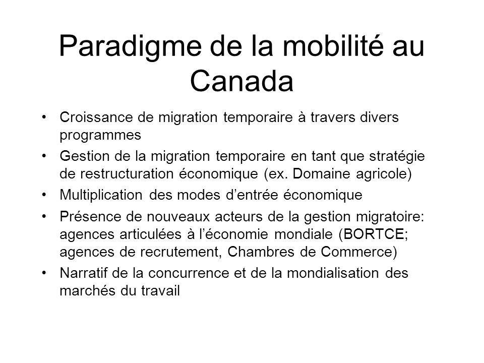 Paradigme de la mobilité au Canada Croissance de migration temporaire à travers divers programmes Gestion de la migration temporaire en tant que strat