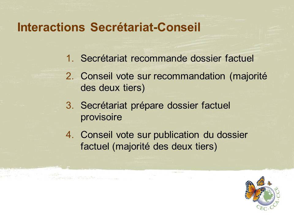 Interactions Secrétariat-Conseil 1.Secrétariat recommande dossier factuel 2.Conseil vote sur recommandation (majorité des deux tiers) 3.Secrétariat prépare dossier factuel provisoire 4.Conseil vote sur publication du dossier factuel (majorité des deux tiers)