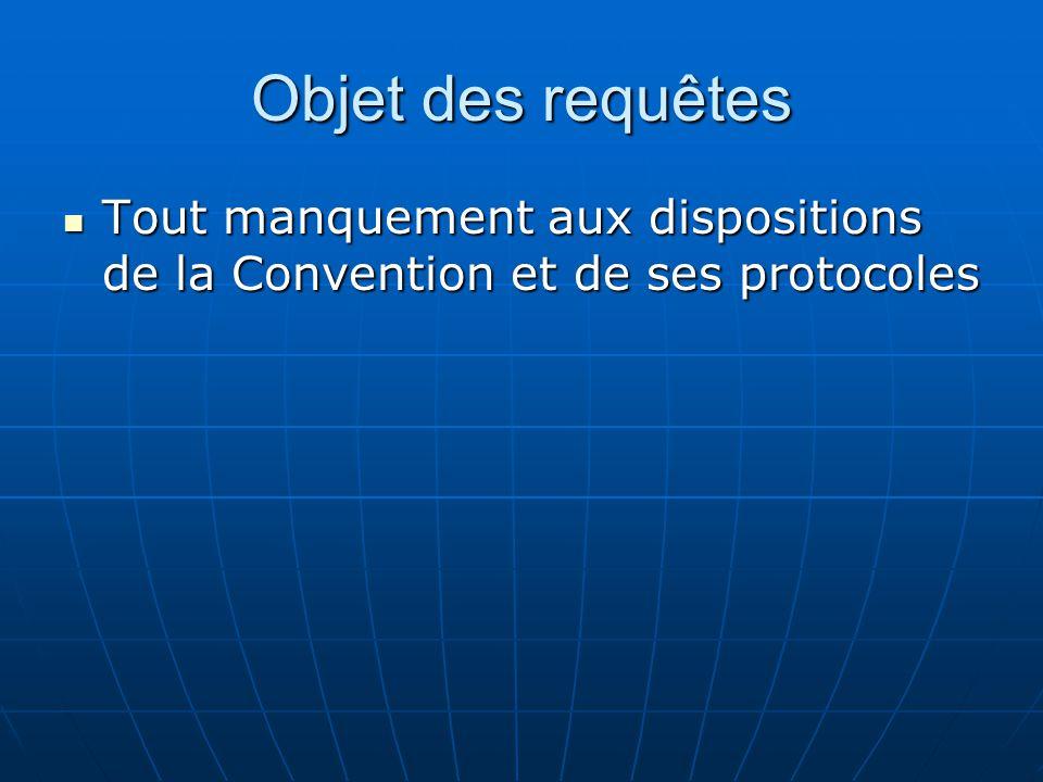 Objet des requêtes Tout manquement aux dispositions de la Convention et de ses protocoles Tout manquement aux dispositions de la Convention et de ses