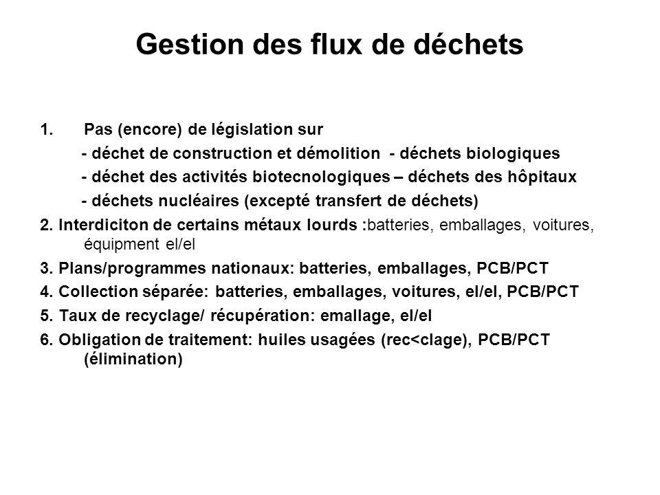 Gestion des flux de déchets 1.Pas (encore) de législation sur - déchet de construction et démolition - déchets biologiques - déchet des activités biot