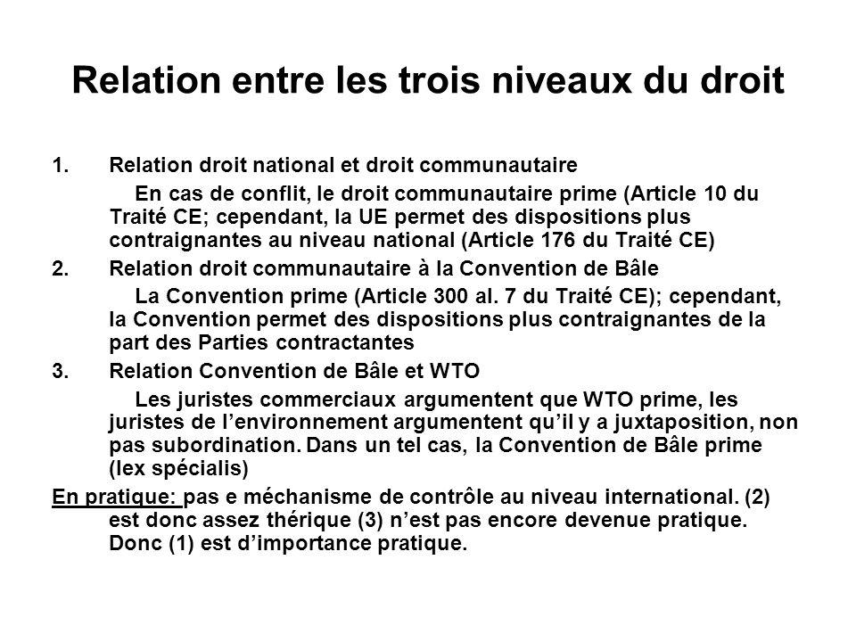 Relation entre les trois niveaux du droit 1.Relation droit national et droit communautaire En cas de conflit, le droit communautaire prime (Article 10