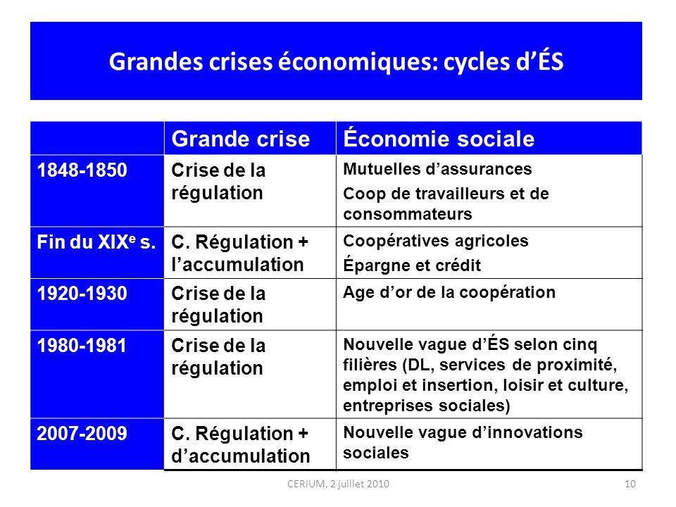 Grandes crises économiques: cycles dÉS Grande criseÉconomie sociale 1848-1850Crise de la régulation Mutuelles dassurances Coop de travailleurs et de c